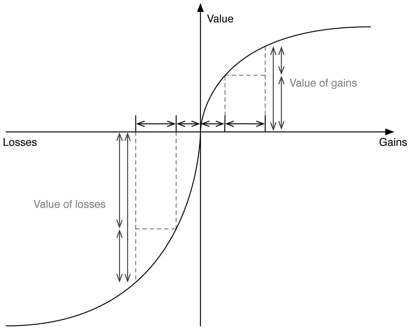 Gain-Loss picture for The Inner View Science Blog post about Rational Decisions